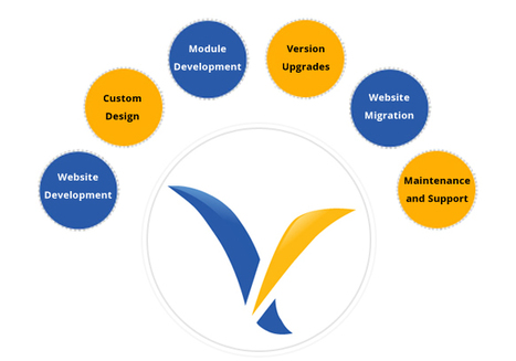 Responsive Volusion Development Services   Full-cycle Open Source Solutions   Scoop.it