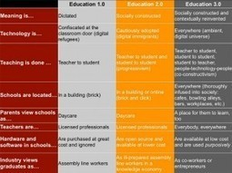 8 Characteristics Of Education 3.0 | Teacherpreneurs and the education revolution | Scoop.it