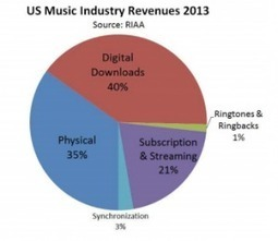 US music sales down in 2013, but streaming more than making up for downloads decline | Musicbiz | Scoop.it