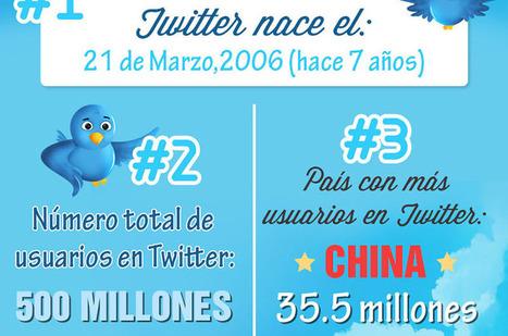 Infografía: Twitter en 20 estadísticas | APRENDIZAJE | Scoop.it