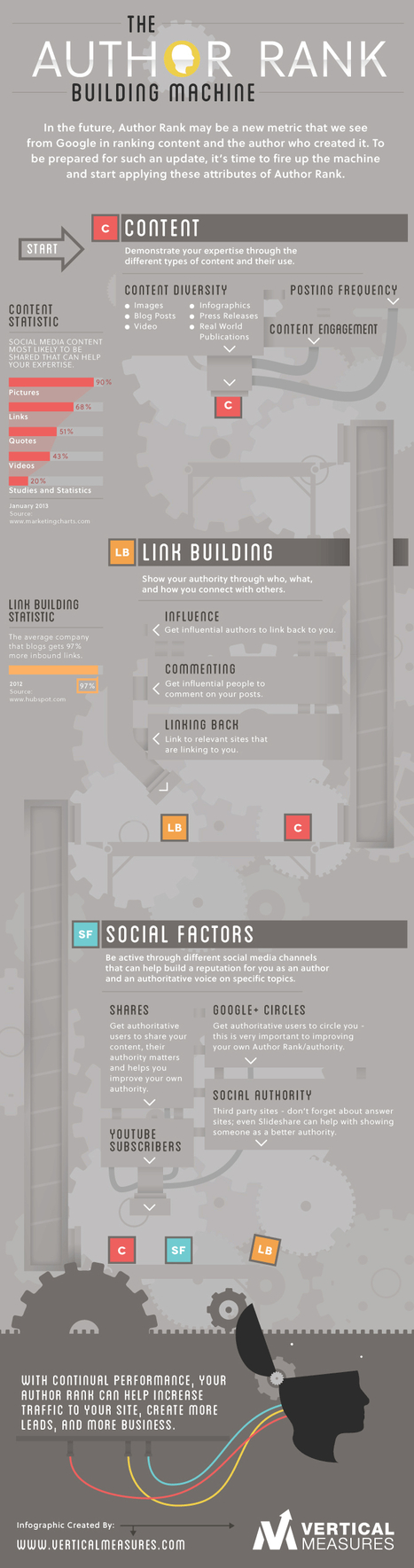 The Author Rank Building Machine Infographic by Vertical Measures   Everything Marketing You Can Think Of   Scoop.it
