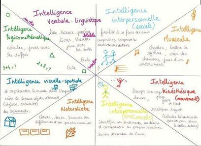 Les 8 Intelligences Multiples | Varieté | Scoop.it