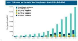 US wind energy installations could now power 15 million homes ... | EnergiasRenovables | Scoop.it