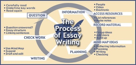 Essay Writing Guide   VCE Study & Research Sites   Scoop.it