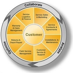 How Social CRM Software Can Help Customer Support Team? | Business Softwares | Scoop.it