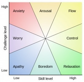 Promoting Flow | Psychology Today | Wise Leadership | Scoop.it