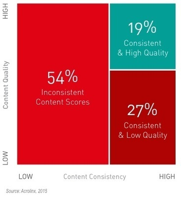 Are Brands Creating High-Quality Content? | Content Creation, Curation, Management | Scoop.it