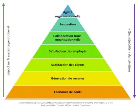 La pyramide ROI de l'Entreprise 2.0 | Luc Lespérance | About management : project, program, portfolio, change, process, innovation | Scoop.it