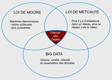 2013/09/13> BE Etats-Unis341> Les Objets Connectés : la nouvelle génération d'Internet ? | Machine To Machine | Scoop.it