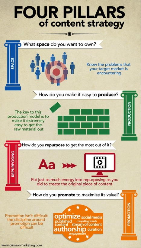 [INFOGRAPHIC] The Four Pillars of B2B Content Strategy   Social Media B2B   #TheMarketingAutomationAlert   Content Marketing   Scoop.it
