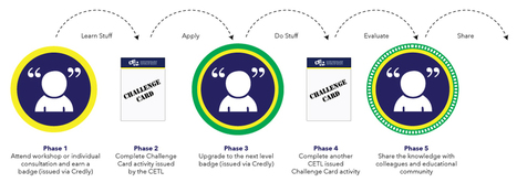 Badges 2.0 | Badges: Transforming assessment or building a better mousetrap? | Scoop.it