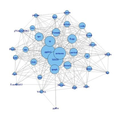 Contracting and simplifying a network graph | Complex Networks | Scoop.it