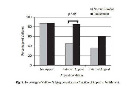 Don't Threaten to Punish Your Kids for Lying | Education | Scoop.it