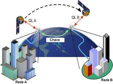 Satélite de comunicação quântica pronto para ser testado | tecnologia s sustentabilidade | Scoop.it
