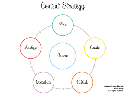 18 Roles to Build Your Digital Content Dream Team | Inbound marketing, social and SEO | Scoop.it