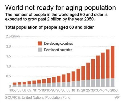 Global Study: World Not Ready For Aging Population - Mintpress News | Developments in emerging markets: China | Scoop.it