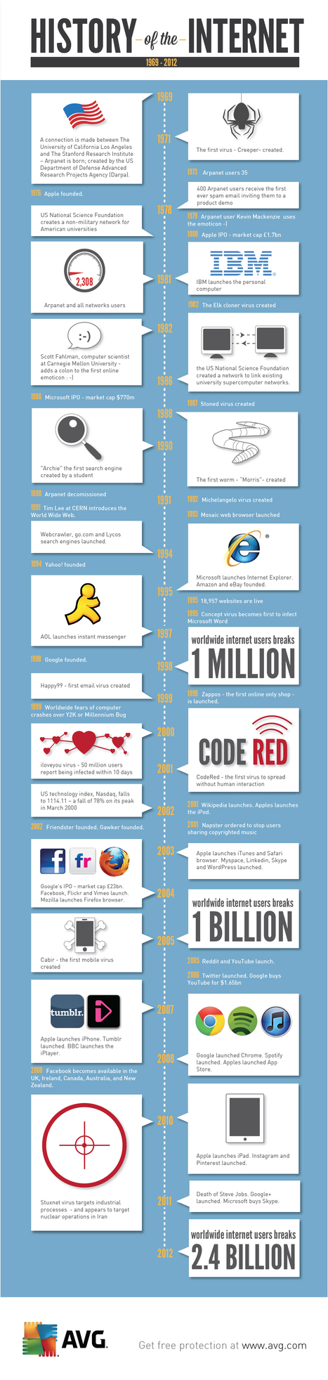 AVG Antivirus & Security Software - The History of the Internet [Infographic] | School Psychology Tech | Scoop.it