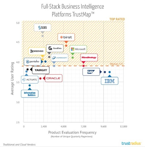 TrustRadius Reveals Top Rated Business Intelligence Software | Teknowledgey | Scoop.it