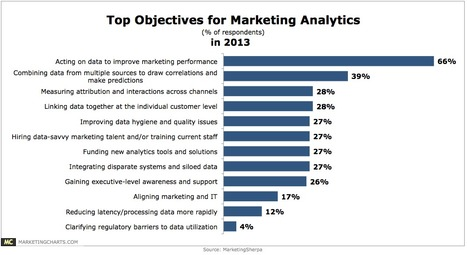 Marketers Looking to Act More on Data Analytics to Improve Performance - Marketing Charts | Personal Branding and Professional networks - @Socialfave @TheMisterFavor @TOOLS_BOX_DEV @TOOLS_BOX_EUR @P_TREBAUL @DNAMktg @DNADatas @BRETAGNE_CHARME @TOOLS_BOX_IND @TOOLS_BOX_ITA @TOOLS_BOX_UK @TOOLS_BOX_ESP @TOOLS_BOX_GER @TOOLS_BOX_DEV @TOOLS_BOX_BRA | Scoop.it