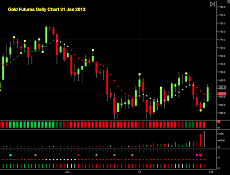 Gold futures confined to narrow range | Gold and What Moves it. | Scoop.it