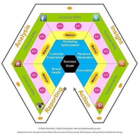 Social Media Measurement Model [Infographic] | Social Media Explorer | The Social Web | Scoop.it