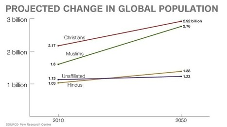 The fastest growing religion in the world is ... | Geography Education | Scoop.it