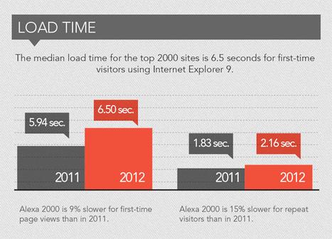 L'Importance du Temps de Chargement pour un Site Marchand | WebZine E-Commerce &  E-Marketing - Alexandre Kuhn | Scoop.it