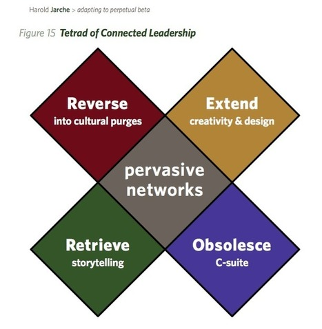 leadership in an age of pervasive networks | Network Leadership | Scoop.it