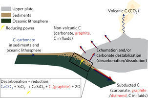 Graphite formation by carbonate reduction during subduction | Mineralogy, Geochemistry, Mineral Surfaces & Nanogeoscience | Scoop.it