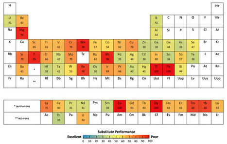 Rare element substitution a tricky proposition - Chemistry World | Chemistry | Scoop.it