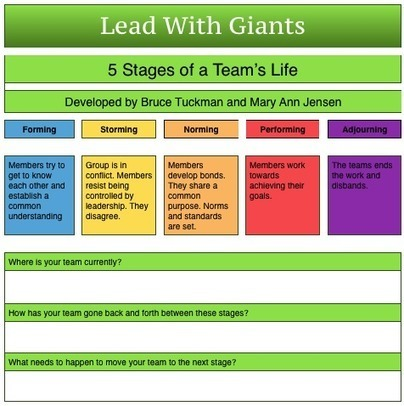 5 Stages Of A Team's Life - Lead With Giants Coaching | Linking Literacy & Learning: Research, Reflection, and Practice | Scoop.it