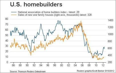 Homebuilder Confidence Rises To 5 Year High As Actual Sales Remain Near All Time Lows | ZeroHedge | Commodities, Resource and Freedom | Scoop.it