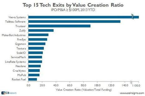 The Most Capital Efficient Venture Capital-Backed Tech Exits of 2013 | Entrepreneurship, Innovation | Scoop.it