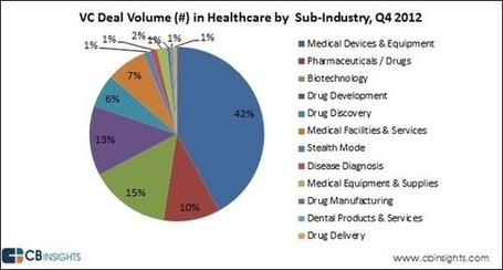 Surgery and Therapy Medical Device Companies Winning Battle For Healthcare VC Funding | Startup Revolution | Scoop.it