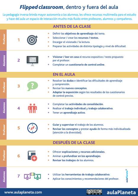 Cómo aplicar la pedagogía inversa o fClassroom en 10 pasos | educa con tics | Scoop.it
