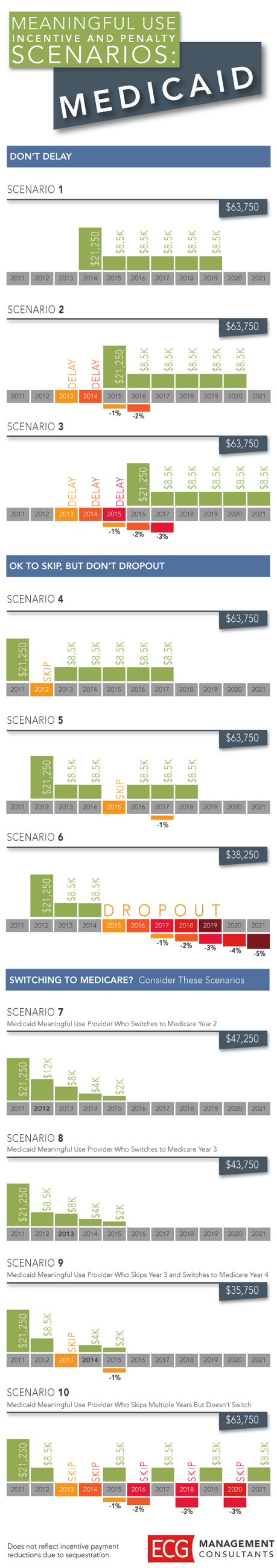 [Infographic] Meaningful Use Incentive and Penalty Scenarios - ECG ... | patient engagement | Scoop.it