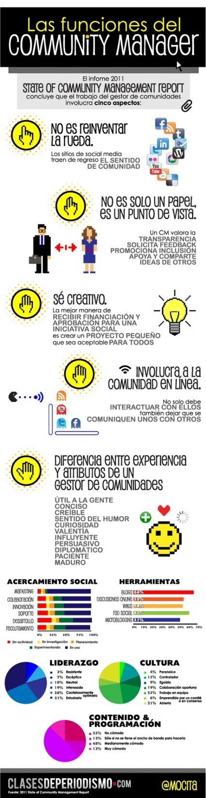 Las 5 funciones básicas del Community Manager | Redes Sociales | FORMACION EN COMMUNITY MANAGER | Scoop.it