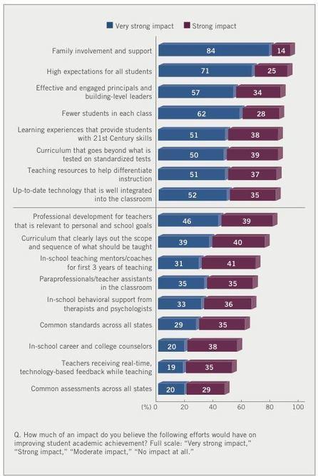 Los docentes opinan sobre el sistema educativo | LVDVS CHIRONIS 3.0 | Scoop.it