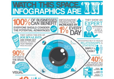 7 common problems with infographics | Articles | Main | Visualisation | Scoop.it