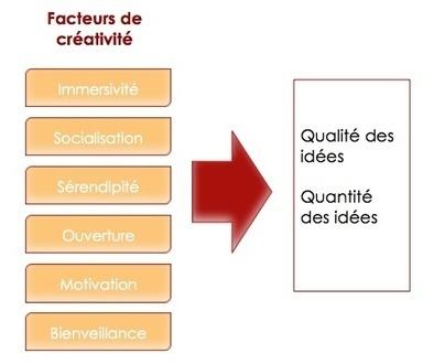 Les Facteurs de Créativité | e-Toile-Marketing | Scoop.it