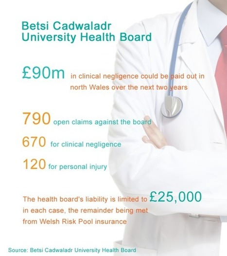 Nearly 800 negligence and injury claims in north Wales - BBC News | Personal injury news uk | Scoop.it