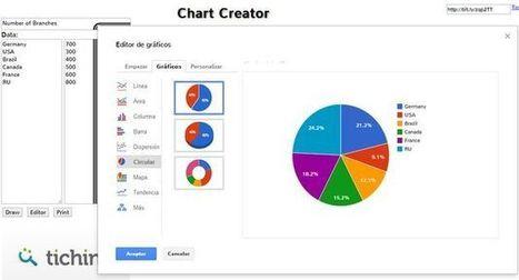 Chart Creator, crea todo tipo de gráficas con esta herramienta online gratuita   Recull diari   Scoop.it