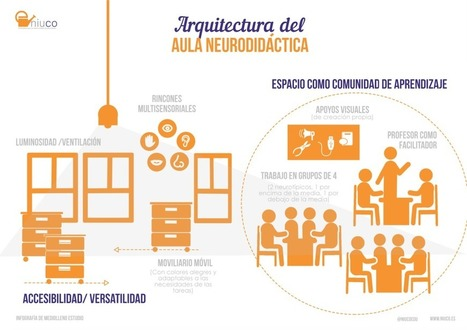 Arquitectura del aula Neurodidáctica | Teaching and Learning in the 21st Century | Scoop.it