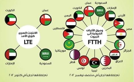 REVEALED: Digital Trends in the Arab World | sabkarsocialmediaInfographics | Scoop.it