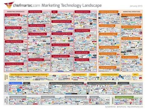 The guy who made this insane, 2,000-company marketing landscape chart issorry | test | Scoop.it