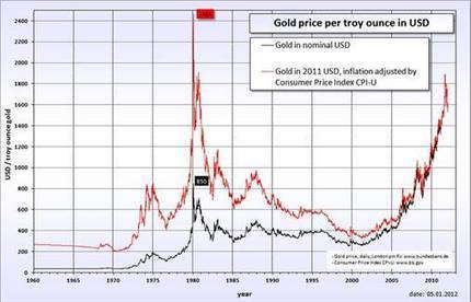 Six Percent Can Draw #Gold From The Moon | Commodities, Resource and Freedom | Scoop.it