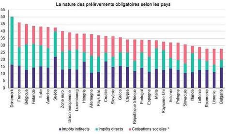 Fiscalité : ce qui ne va pas en France | Les inégalités | Scoop.it
