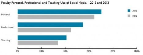 More professors using social media as teaching tools  | Inside Higher Ed | :: The 4th Era :: | Scoop.it
