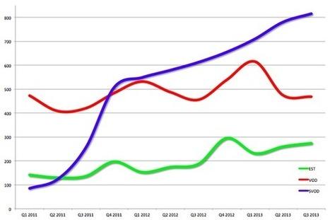 Etats-Unis : Apple, Netflix et UltraViolet au secours du  marché de la vidéo | TeVolution | Scoop.it