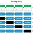 How to avoid change management confusion, anxiety, resistance, frustration and false starts. | the Change Samurai | Scoop.it